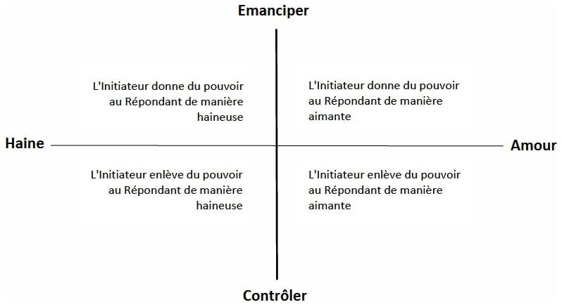 Analyse Transactionnelle Socio Cognitive Une Introduction Au Modele Des Etats Du Moi De Pio Scilligo 1 Cairn Info