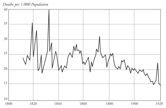 The urban mortality transition in the united states, 1800