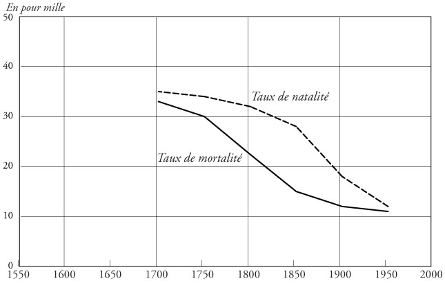crise demographique definition
