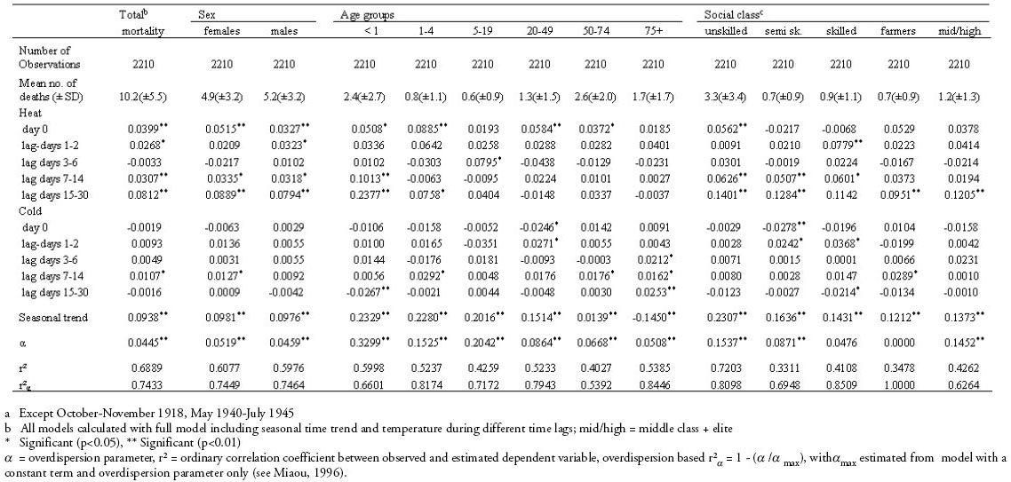 Heat Waves And Cold Spells And Their Effect On Mortality An