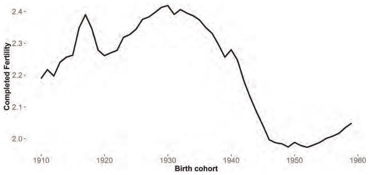 Marital Fertility And Educational Assortative Mating Before