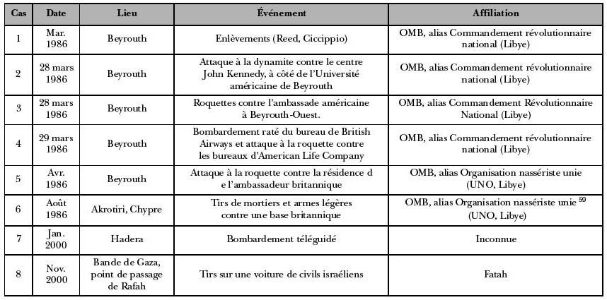 Omar el mokhtar formation de la m moire et cas du groupe - Bureau de service national du lieu de recensement ...