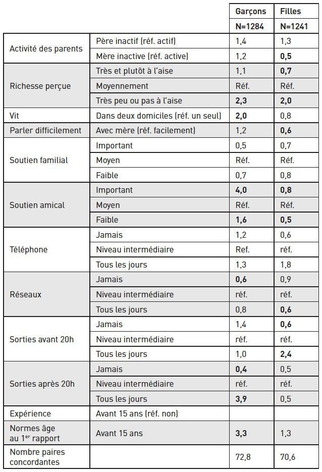 Calendrier Pour Avoir Un Garcon.L Age Normal Au Premier Rapport Sexuel Cairn Info