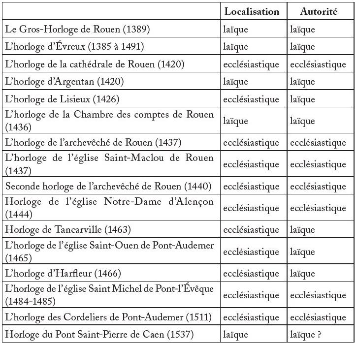 07a80c395fcd Localisation Autorité Le Gros-Horloge de Rouen (1389) laïque laïque  L horloge d Évreux (1385 à 1491) laïque laïque L horloge de la cathédrale  de Rouen ...