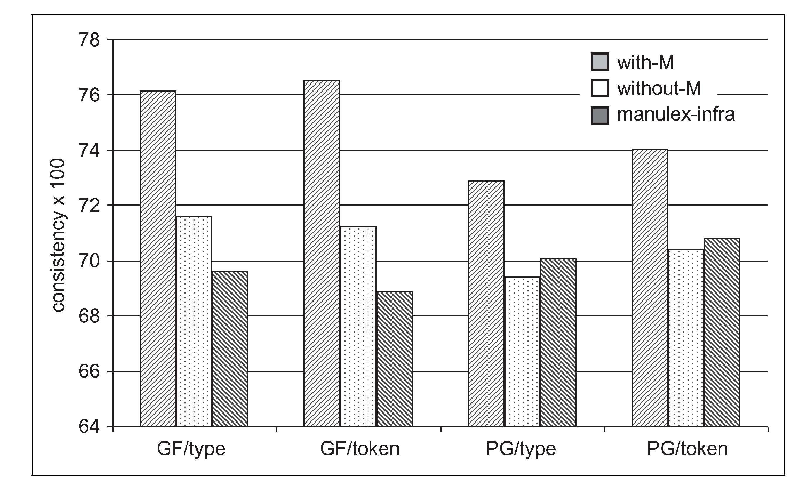The Contribution Of Morphology To Consistency Spelling Php 130453relaycircuitwithoptocouplerdrivenbypropio Page3 Figure 1 Mean Multiplied By 100 Observed In Three Analyses With M Without Manulex Infra For Gp And Pg Mappings Estimated Type