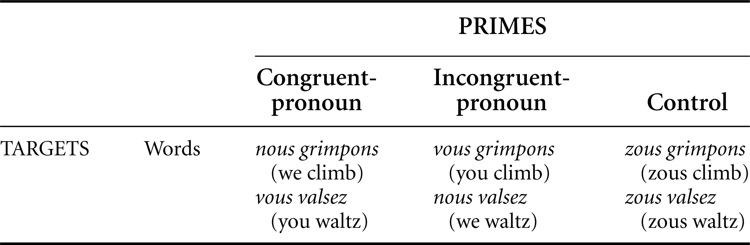 On The Locus Of Grammatical Context Effects On Word Recognition
