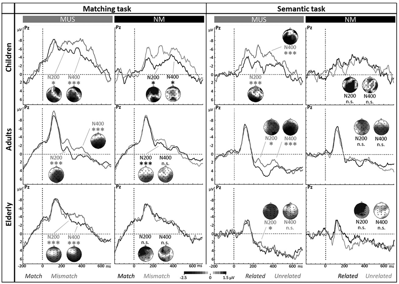 How music training influences language processing: Evidence against