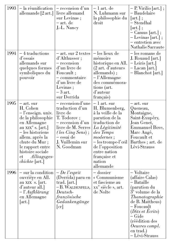 Traditions de datation allemande