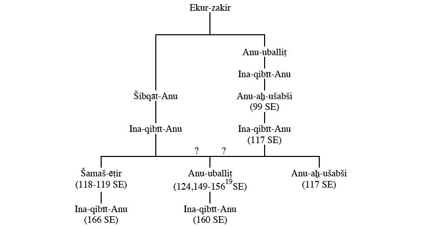 Babylonian Family Tree 4 Family Tree of