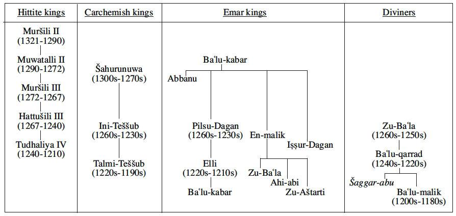 emar chronology and scribal streams cosmopolitanism and legal