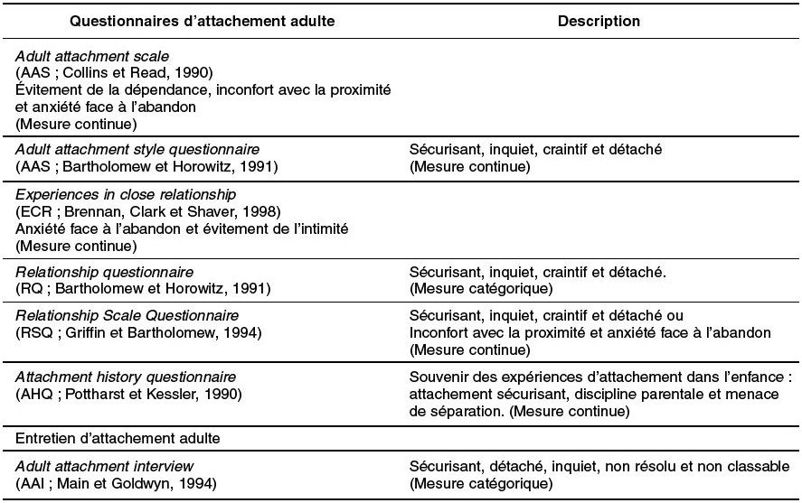 adult attachment scales