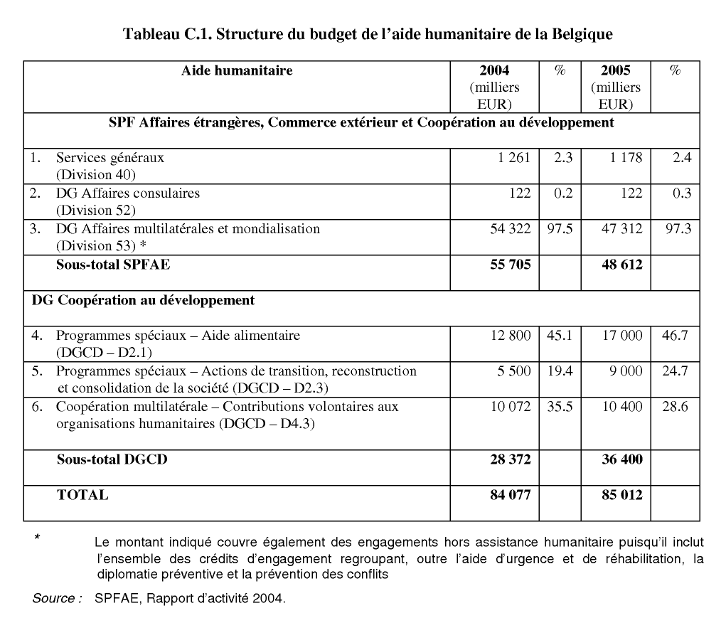 Annexe c le soutien apport par la belgique l 39 action for Commerce exterieur belgique