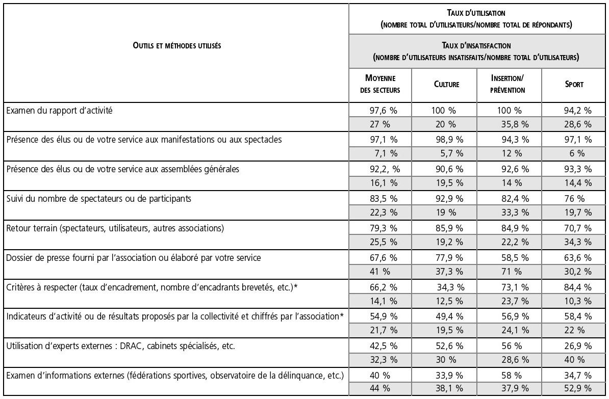 L'évaluation de la performance des associations dans les ...