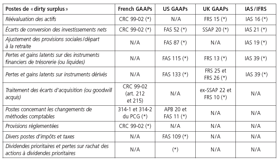 R sultat et performance financi re en normes ifrs quel for Table financiere