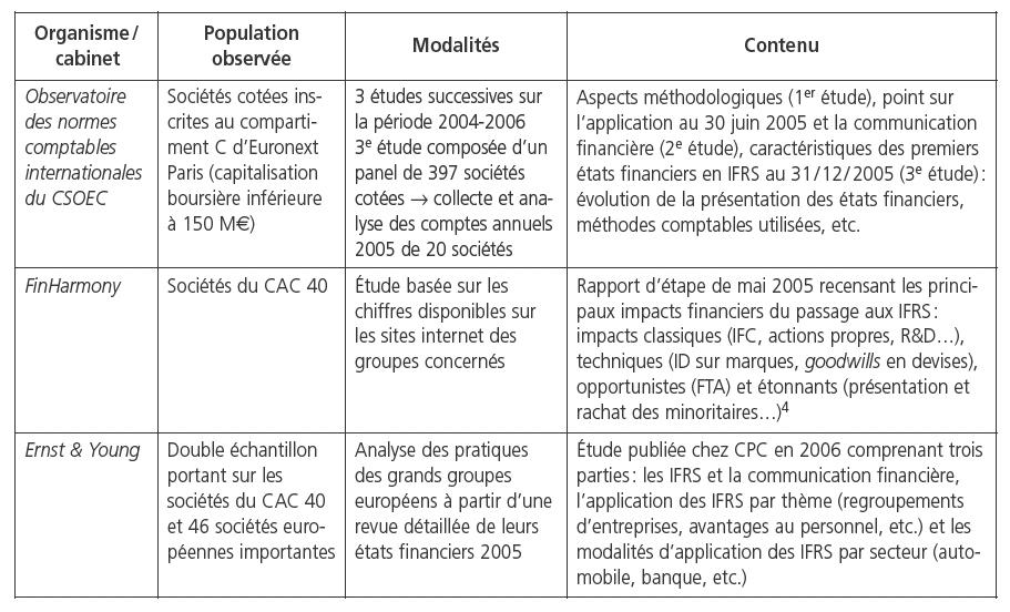 La contingence de la politique comptable des sociétés cotées : le cas de la transition aux ...