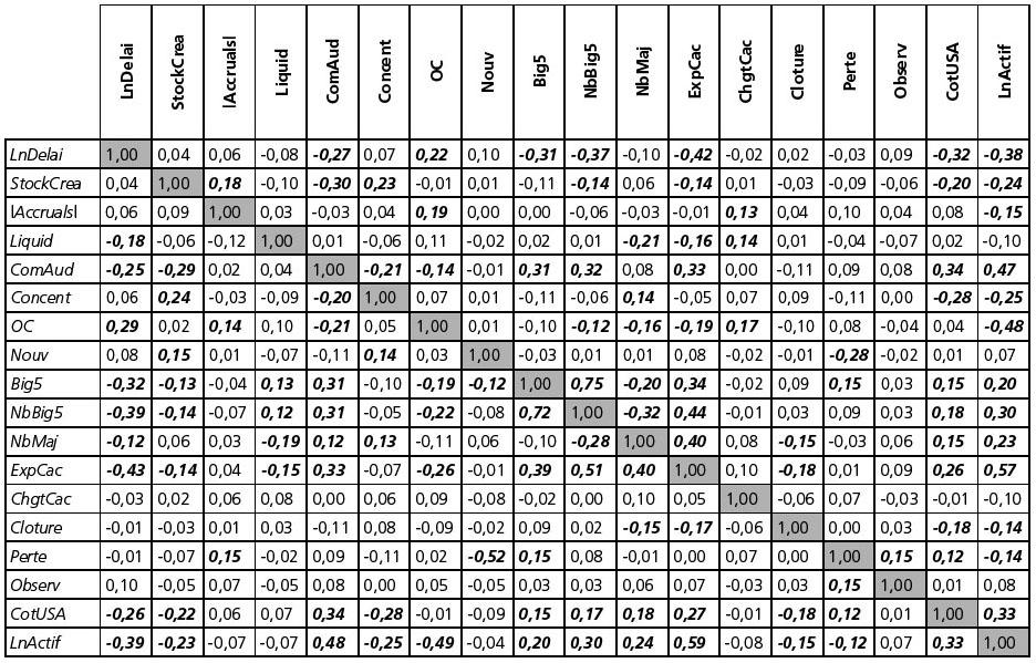 Les d terminants du d lai de signature du rapport d 39 audit for Table z loi normale