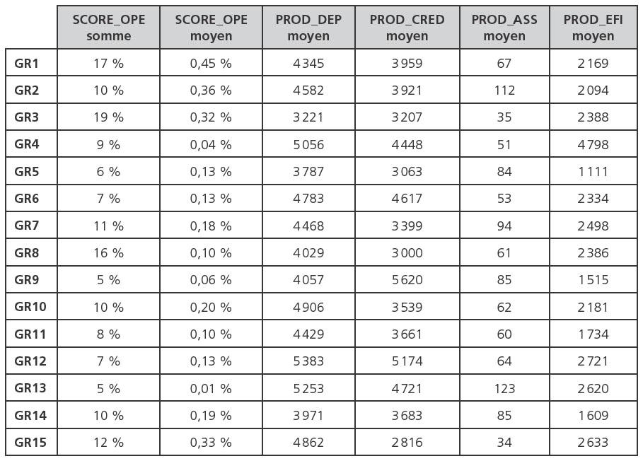 De nouvelles mesures pour comparer la performance for Calcul de pente de toit en pourcentage