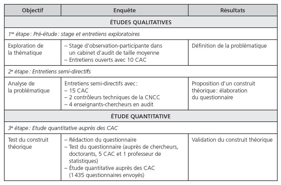 Les dimensions de la performance des cabinets d'audit ...