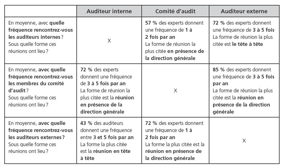 Le processus global d'audit : source de développement d'une