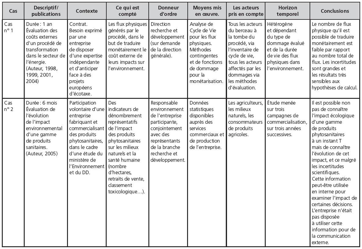 Le contrôle de gestion environnemental. État des lieux, état de l'art | Cairn.info