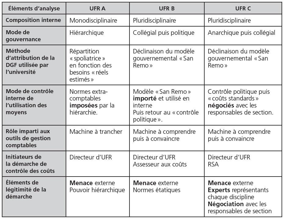 Le « doyen contrôleur des coûts » : outils de gestion et allocation des ressources dans la ...