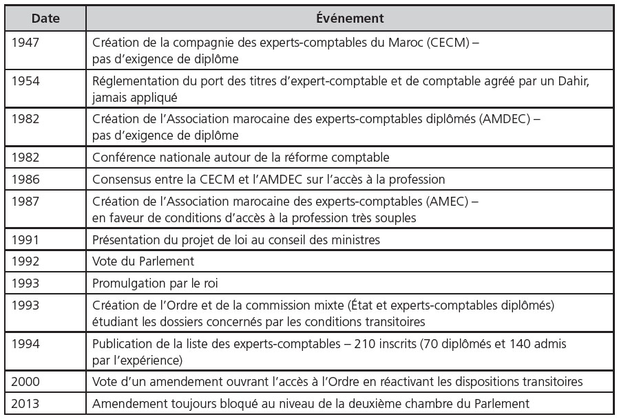 Professionnalisation Des Experts Comptables Analyse Comparee Du