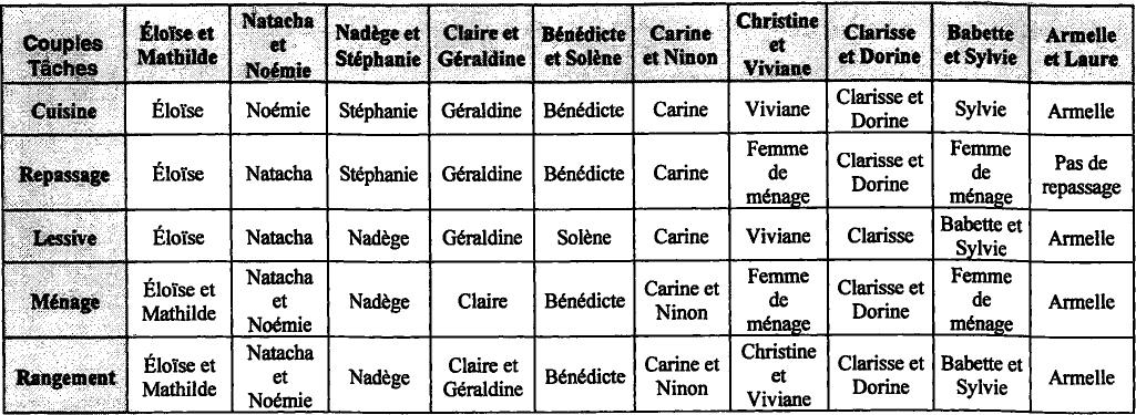 couples au féminin : aspects du quotidien   cairn