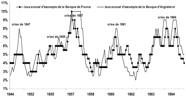 La Politique D Escompte De La Banque De France Et Ses Permanences