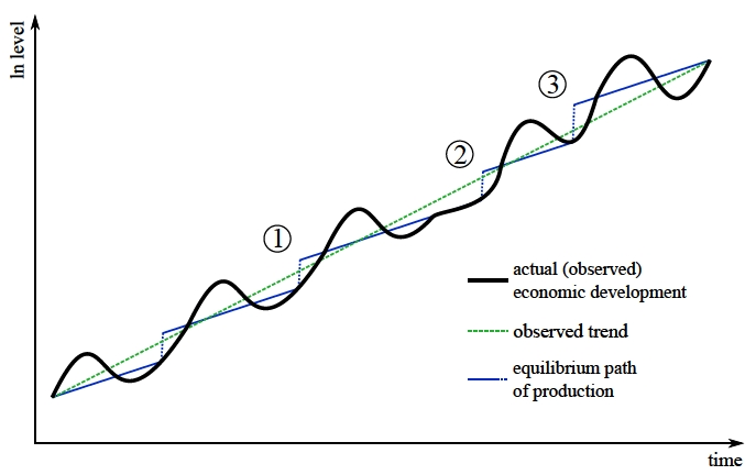 Economic Growth Can Be Pictured In The Accompanying ...