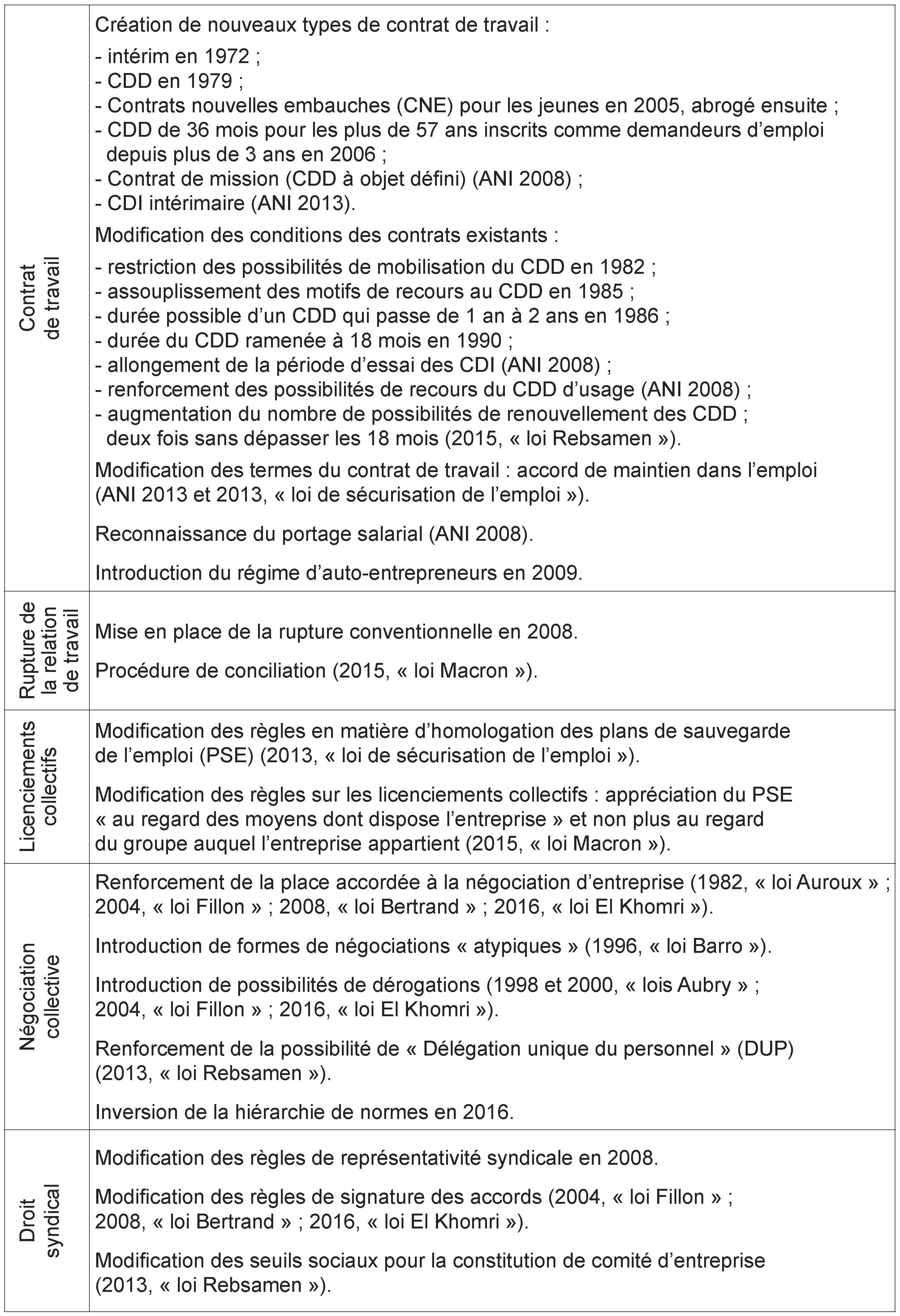 7e43a1f3e09 Réformes de différents aspects du droit du travail menées en France (points  choisis)