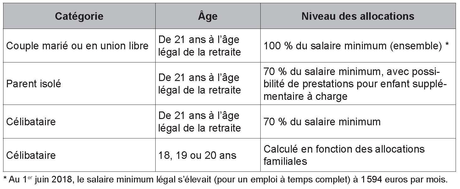 Restrictions d'âge légal datant