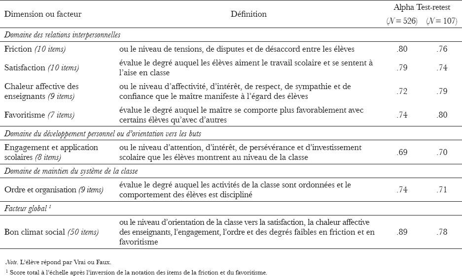 Construction et validation de « l'Échelle de mesure du ...