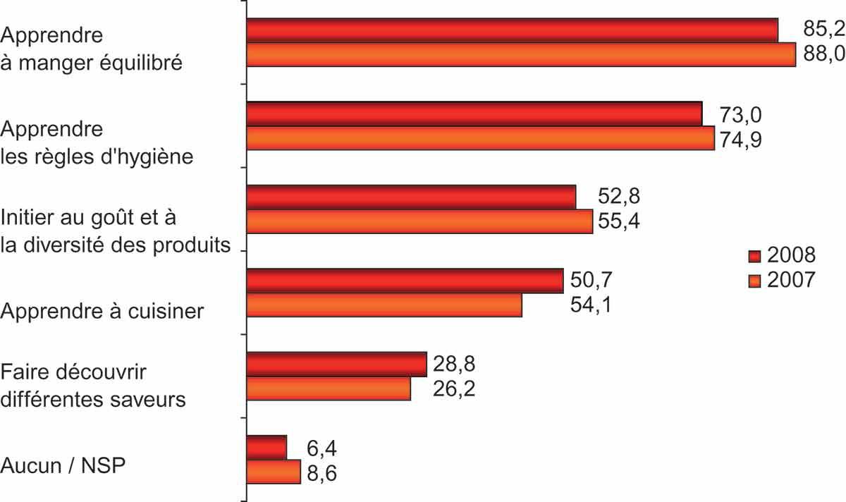 Influence De La Communication Sur L Alimentation Cairn Info