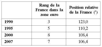 Le Pib Par Habitant En France Progresse Moins Qu En Europe Cairn Info