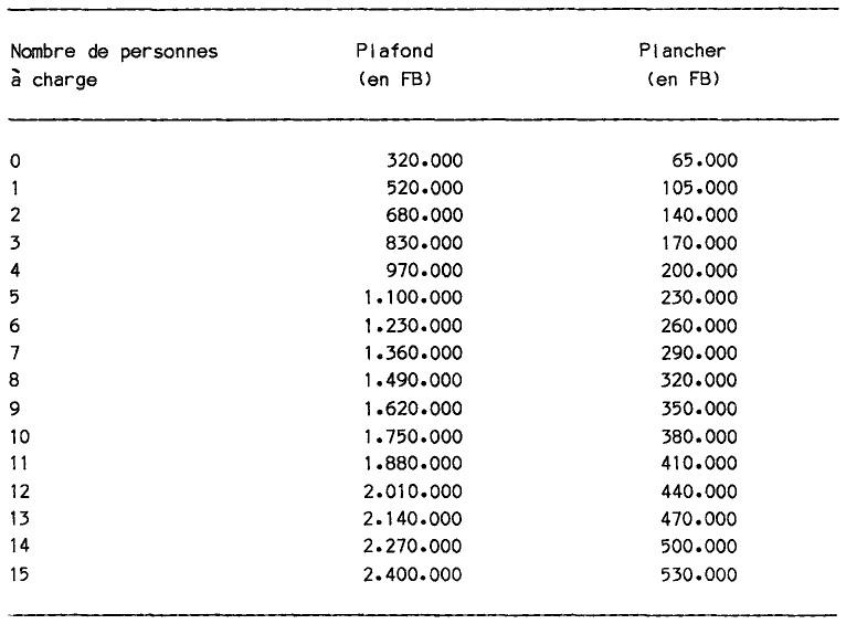 bourse etudiant estimation