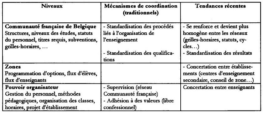 Le cadre juridique et institutionnel de l 39 enseignement - Grille indiciaire cadre socio educatif ...