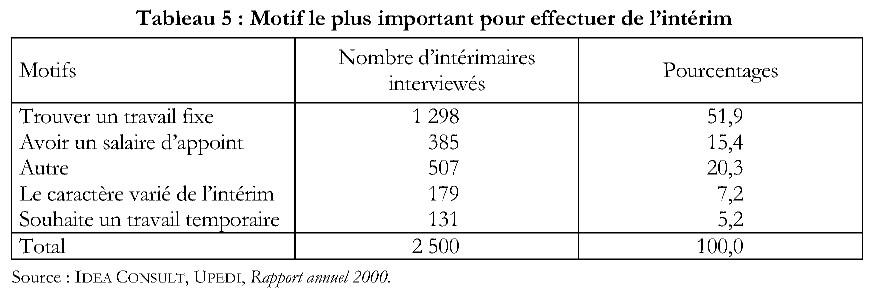 Le Travail Interimaire Cairn Info