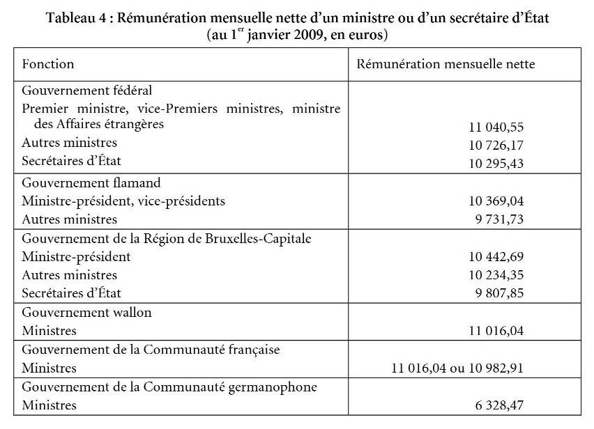 La Remuneration Des Parlementaires Et Des Ministres Cairn Info