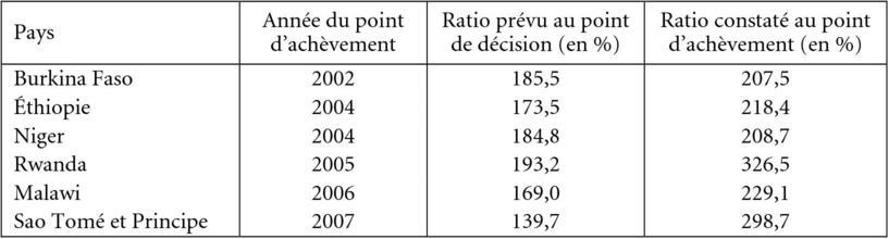 L Annulation De La Dette Du Tiers Monde Cairn Info