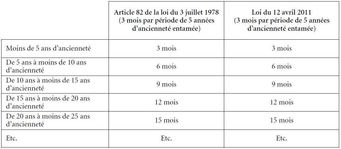 L Harmonisation Des Delais De Preavis Cairn Info