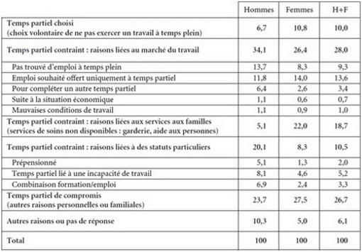 La Reduction Du Temps De Travail Cairn Info