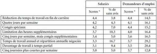 La Reduction Du Temps De Travail Cairn Info
