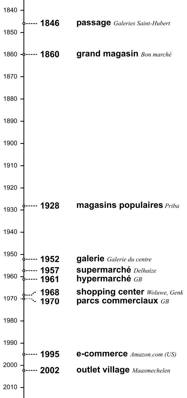 25a9557a0d099c Chronologie des nouvelles formes de commerce en Belgique (1840-2010)