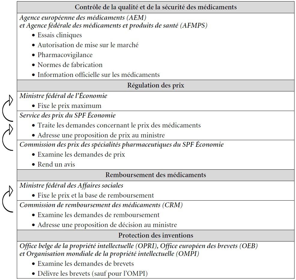 Le Secteur Pharmaceutique En Belgique Cairninfo