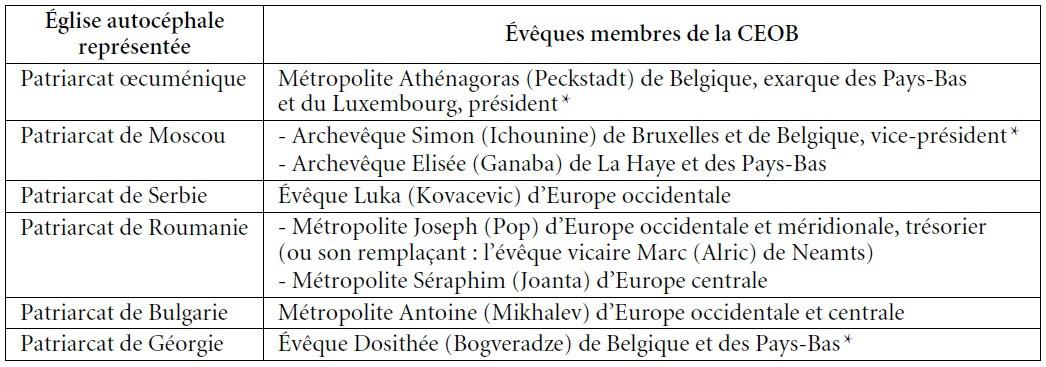 L'Église orthodoxe en Belgique | Cairn info