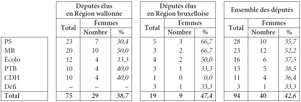 Les Résultats Des élections Régionales Et Communautaires Du