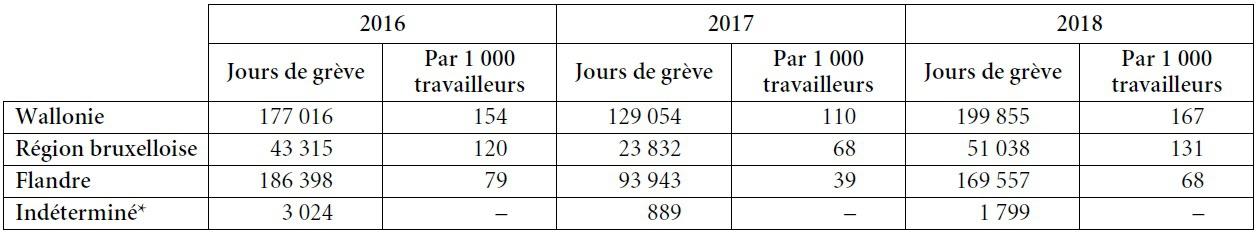 Grèves Et Conflictualité Sociale En 2018 Cairn Info