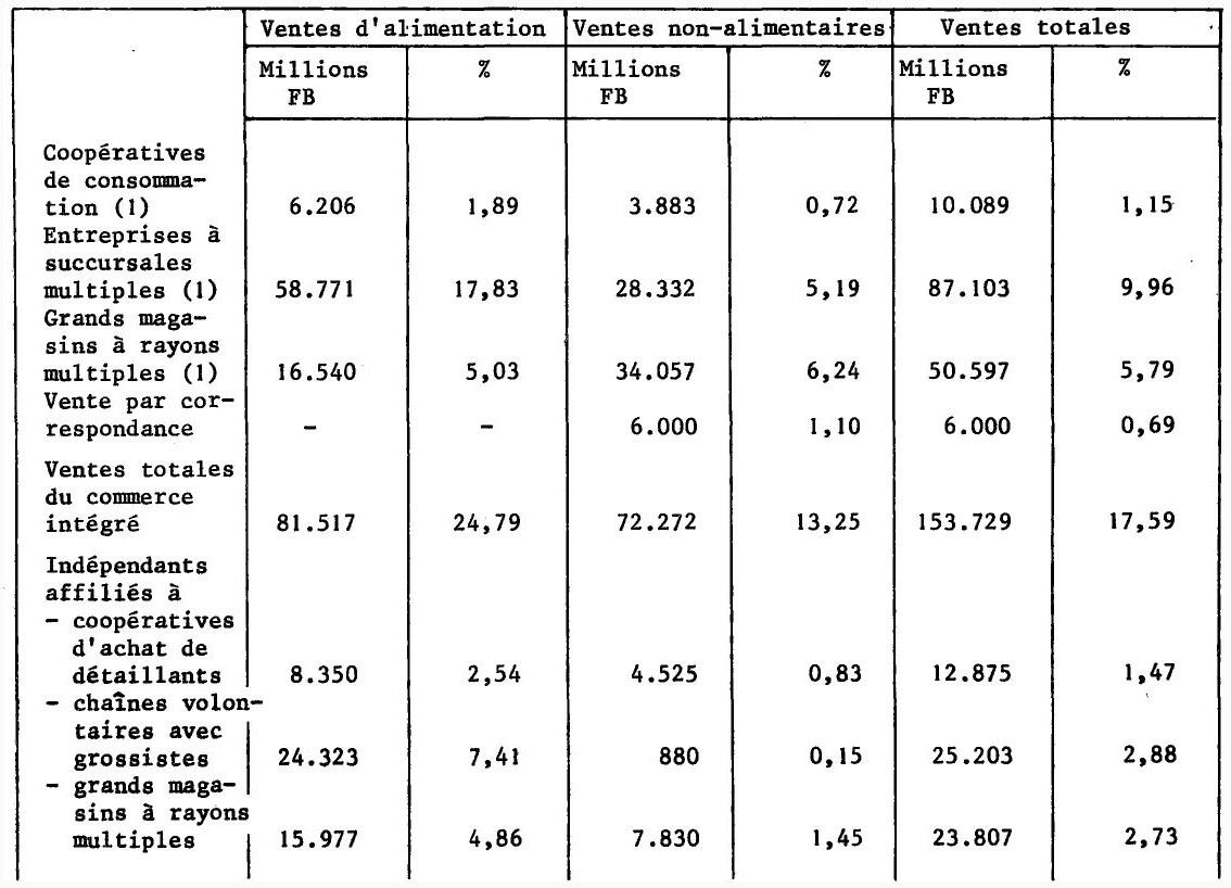 La distribution en belgique i - Vente correspondance belgique ...
