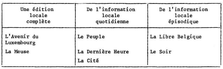 radioscopie de l information locale en wallonie et 224 bruxelles cairn info