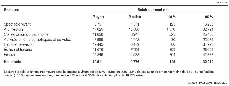 Architecte D Interieur Salaire Maximum.L Emploi Salarie Dans Le Secteur De La Culture Cairn Info